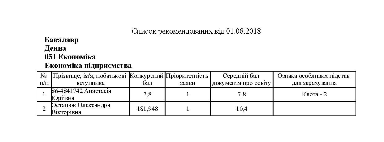 051 Економіка dec2e9025a952